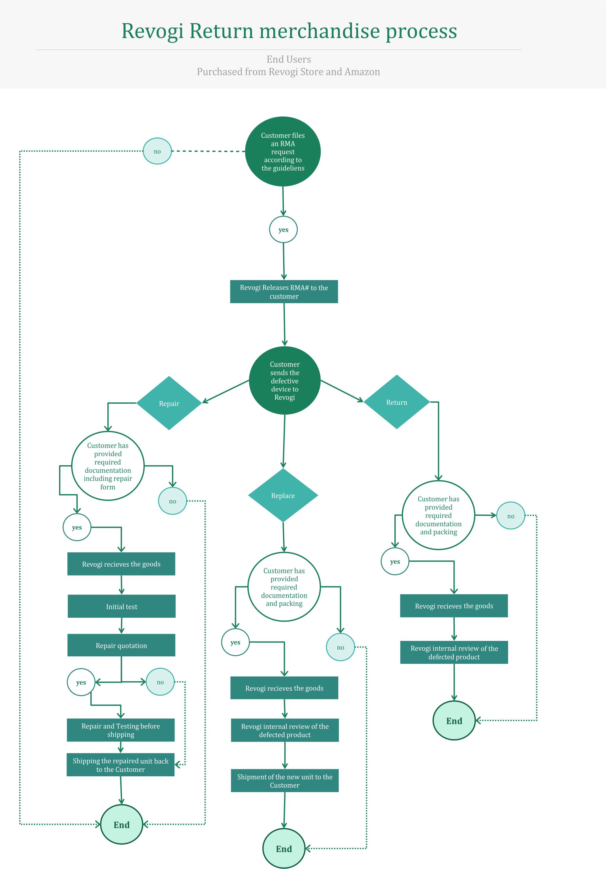 RMA Flowcharts2
